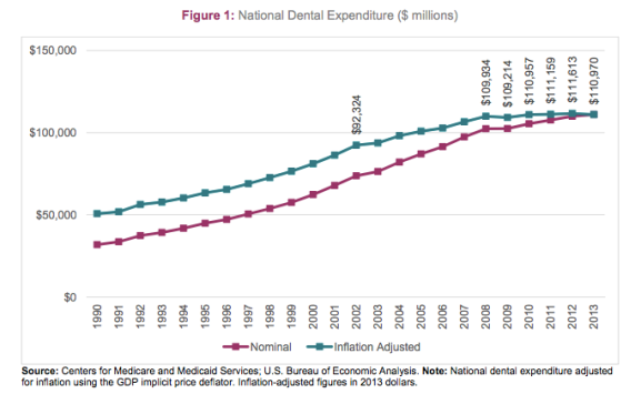 Dental Expenditure
