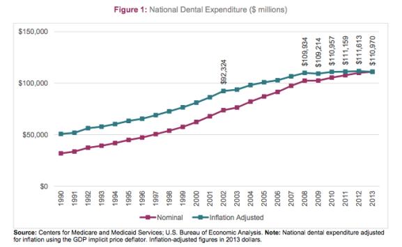 Dental Expenditure