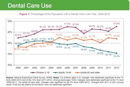 Dental Care Utilization